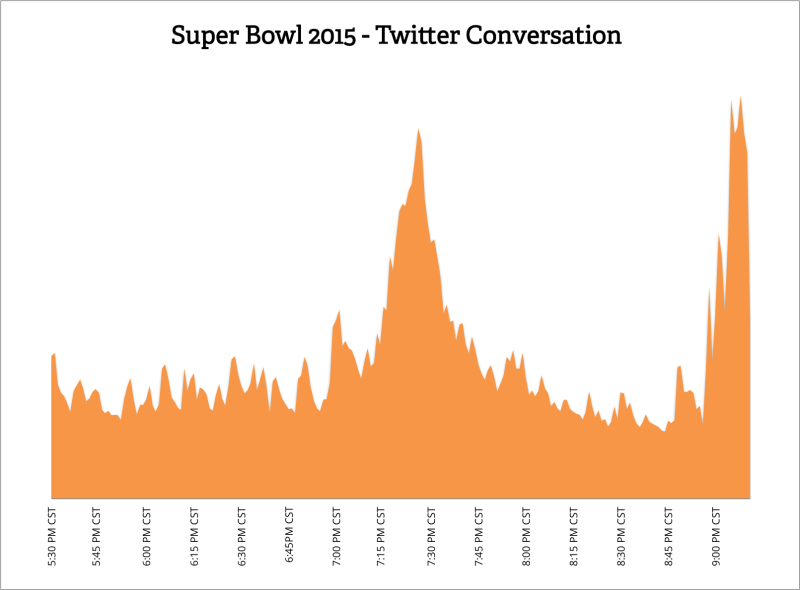 superBowl_conversation-800x590